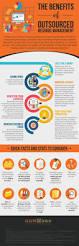 25 unique management information systems ideas on pinterest