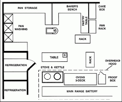 kitchen design principles some principles of kitchen design work kitchen design principles images of bakery kitchen layout kitchen picture inspiration set