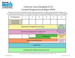 ccs common core standards excel math k 6 curriculum