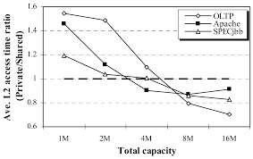 modeling and stack simulation of cmp cache capacity and accessibility
