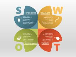 13 best swot analysis design images on pinterest models