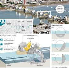 thames barrier reef park how does the thames barrier work telegraph