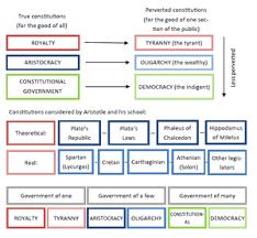constitution wikipedia