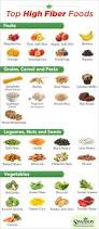 high fiber foods chart healthy living pinterest fiber foods