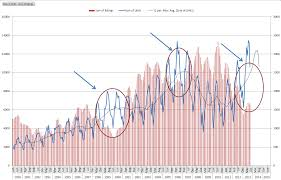 23 years chart of boom and bust u2013 austin real estate