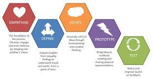design thinking graduate programs design thinking schools the best design 2017