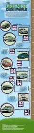 55 best infographics car images on pinterest cars