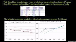 Bar Graph Worksheets 3rd Grade Reading Line Graphs Video Khan Academy