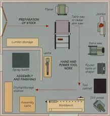 workshop layout planning tools woodshop ideas woodworking process woodworking plans