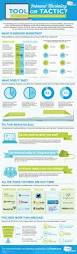 1961 best inbound marketing images on pinterest inbound