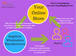 Learn How Ecommerce Works How Does The Shipping Part Work In Dropshipping Quora
