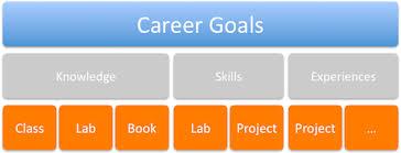 career development plans series kick off u2013 career development planning for networkers