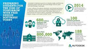 autodesk makes design software free to schools worldwide