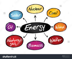 map types energy mind map types energy generation stock vector 250662349