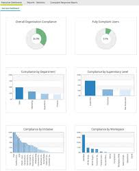 compligo workforce compliance automation software