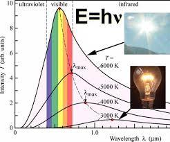 Spectrum Lighting Index Of Chm130s 10 Modernatom Spectra
