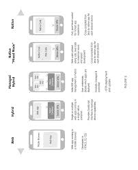 patent us20140053126 integrated mobile application development