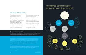 the worldwide semiconductor industry trends and opportunities 2016