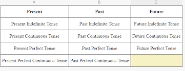 table of english tenses pdf all tenses rules complete english grammar pdf in hindi full chart