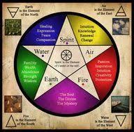 earth wind fire water spirit earth elements pinterest
