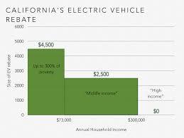 report choosing the electric avenue u2013 unlocking savings