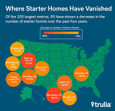 Trulia Map Starter Home Inventory Drop Burdens First Time Buyers Report