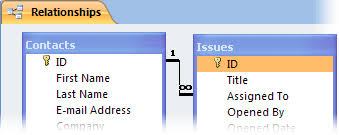 Delete All Rows From Table Use Queries To Delete One Or More Records From A Database Access