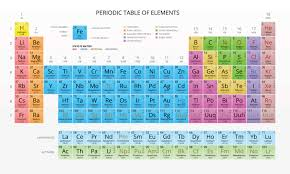 what is the modern periodic table building the periodic table