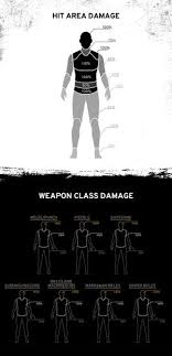 pubg damage chart weapon stats for playerunknown s battlegrounds playerunknown s