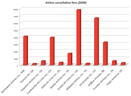 united airlines fees which airlines charge the most in ticket cancellation fees