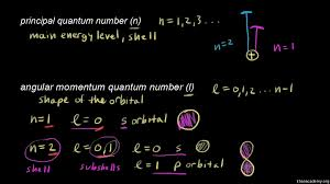 quantum numbers for the first four shells video khan academy