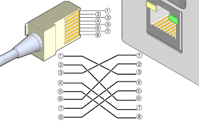 crossover cable pinout diagram sun rack ii power distribution