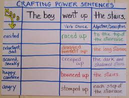 Resume Verbs For Teachers Teaching My Friends Crafting Power Sentences