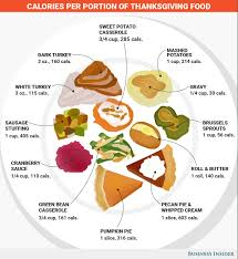 the day of thanksgiving chart of the day calories of thanksgiving foods cooking with