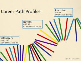 design management careers your roadmap developing a career plan product management