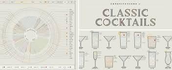 pop chart lab design data u003d delight pop chart lab data