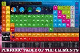 periodic table large size periodic table of the elements poster large size 61cm x 91 5cm brand