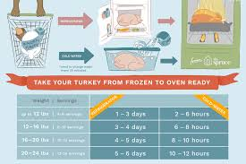 how to thaw a frozen turkey and how not to