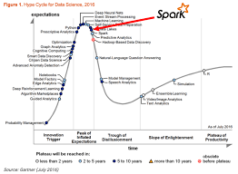 pattern analysis hadoop spark is the future of analytics ml dl