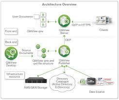 Tutorial Qlikview Pdf | qlikview architecture png