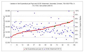 Seeking Plot Friday Graph Seeking Value For Money In Education Roger Kerr