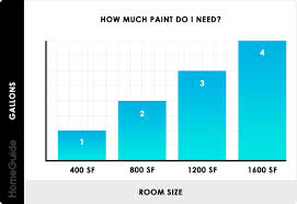 what of paint do you use to paint oak cabinets 2021 interior painting costs average cost to paint a room