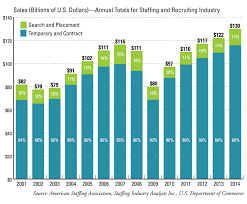 steady growth continues american staffing association