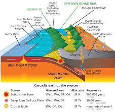physical map of oregon juan de fuca plate coastal oregon fault map cascadia fold fault zone map