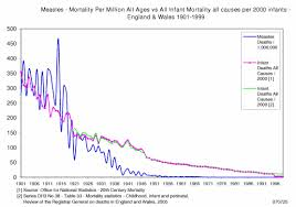 vaccines did not save us u2013 2 centuries of official statistics
