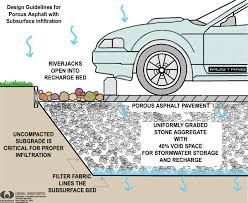 ma low impact development toolkit permeable paving fact sheet cross section of permeable parking lot important reminders