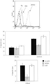 mhc class i independent recognition of nk activating receptor