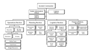 incident command system wikipedia