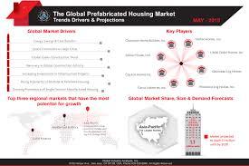 prefabricated housing market trends idolza