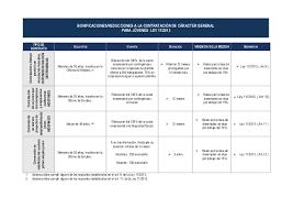 bonificaciones contratos 2016 guía de bonificaciones y reducciones a la contratación laboral actua